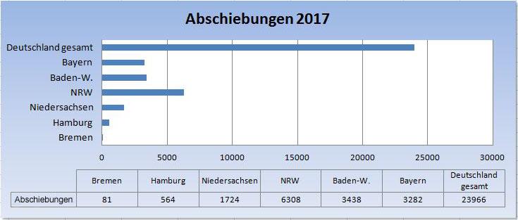 Bremen: Abschiebungen 2017